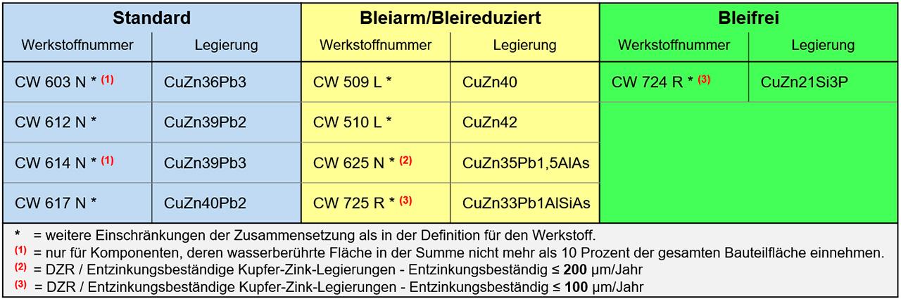 Tabelle - GMS-Werkstoffliste